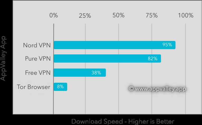appvalley vpn benchmark graph
